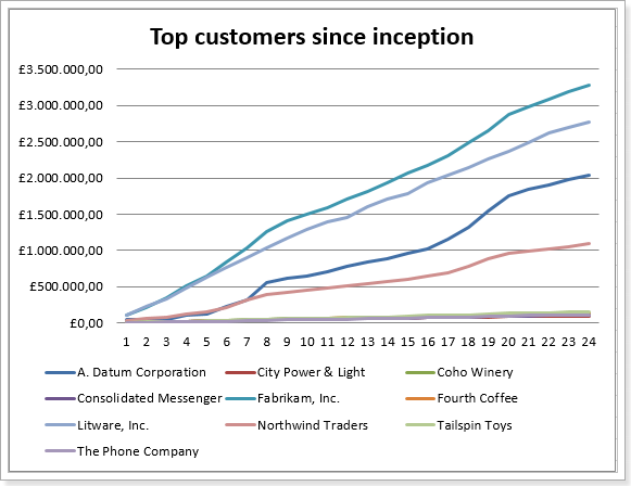 Customers Since Inception
