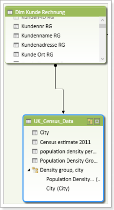 Census Data Relationship