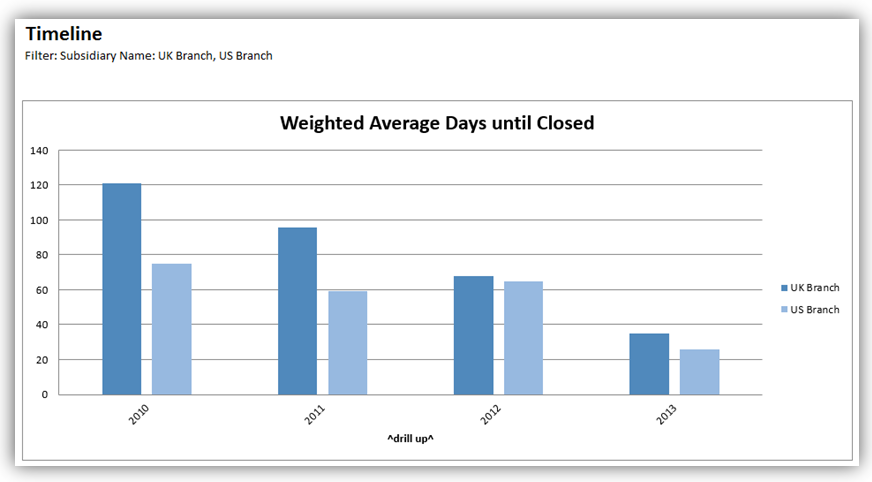 Average Days Until Closed