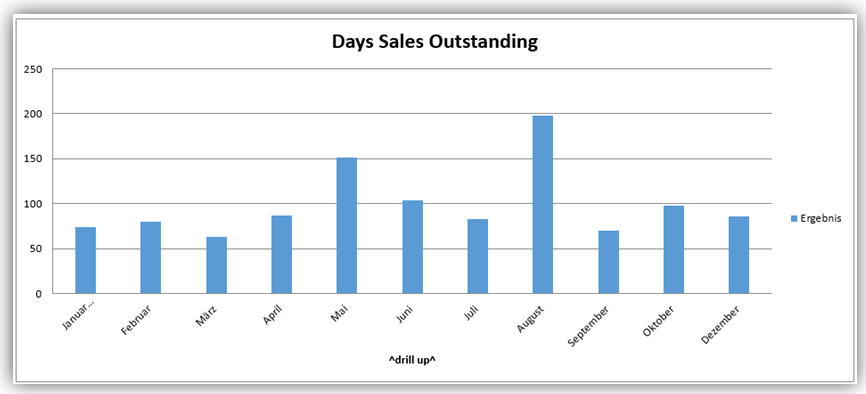 Days Sales OutstandingTrend